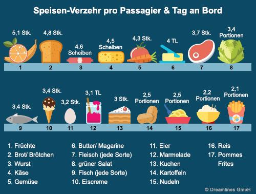 Essgewohnheiten auf Kreuzfahrt Verzehr von Speisen