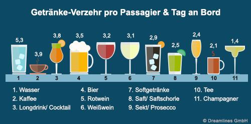 Was Passagiere jeden Tag auf Kreuzfahrt trinken